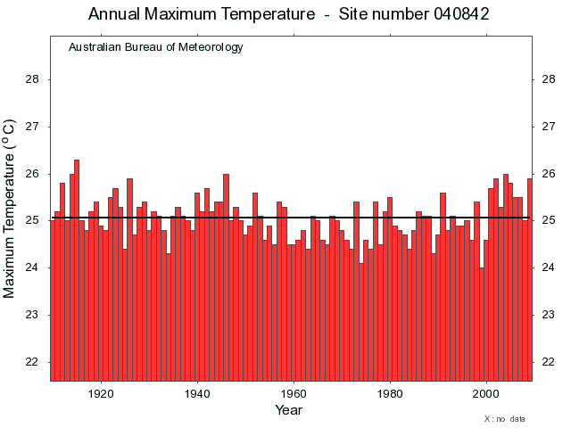 Brisbane Maximum Temperature Graph
