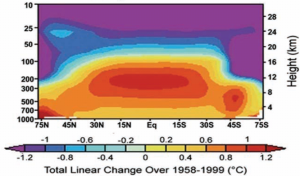 Predicted atmospheric temperature changes from a model,showing hotspot in atmosphere above the tropics